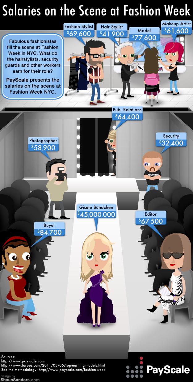 Salaries on the Scene at Fashion Week