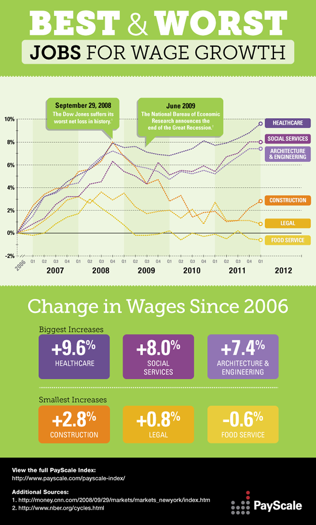 Best & Worst Jobs for Wage Growth