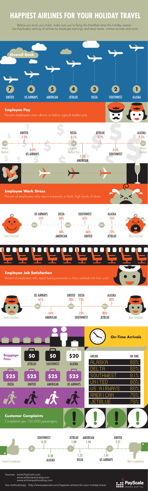 Holiday Airline Travel